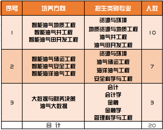 """重磅!中国石油大学(北京)与中国海油启动""""油气人工智能""""复合型人才联合培养!"""
