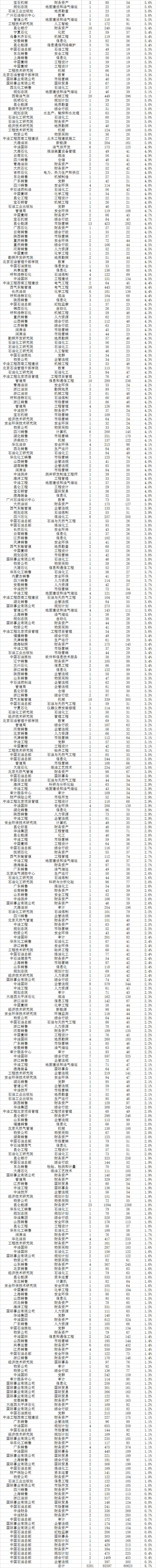 6万人!中石油校园招聘报名今日截止!(附录取率100%岗位)