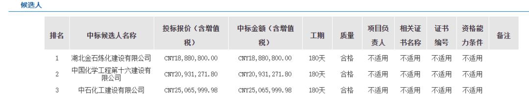 中海油千万级项目一览(1月)