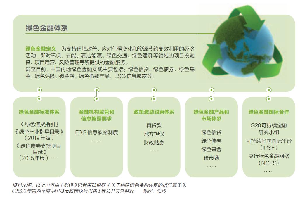 碳达峰与碳中和的百万亿生意