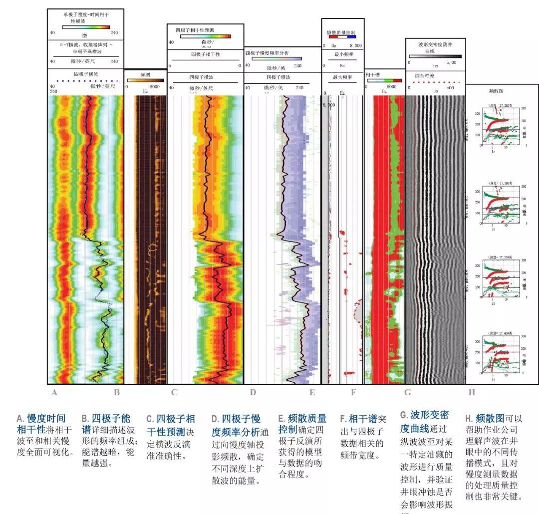 LWD | SonicScope 多极子随钻声波测井仪