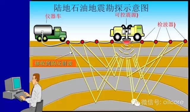 石油勘探开发全流程(全篇)