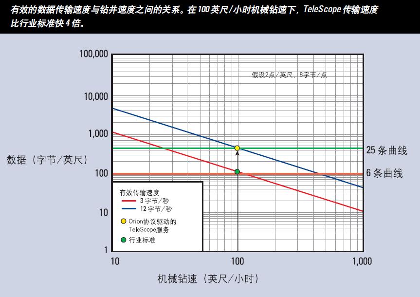 MWD   TeleScope高速随钻测量仪