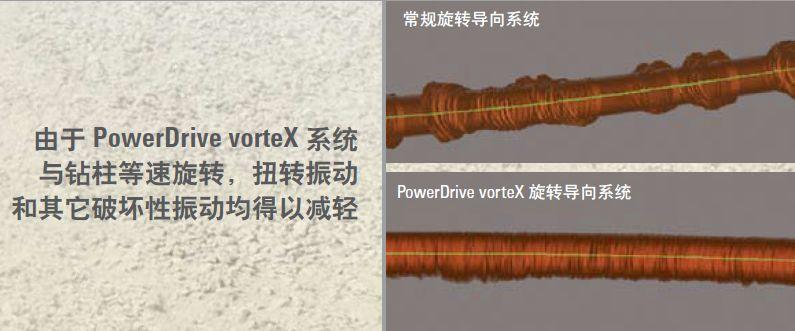 RSS   PowerDrive vorteX高速旋转导向系统