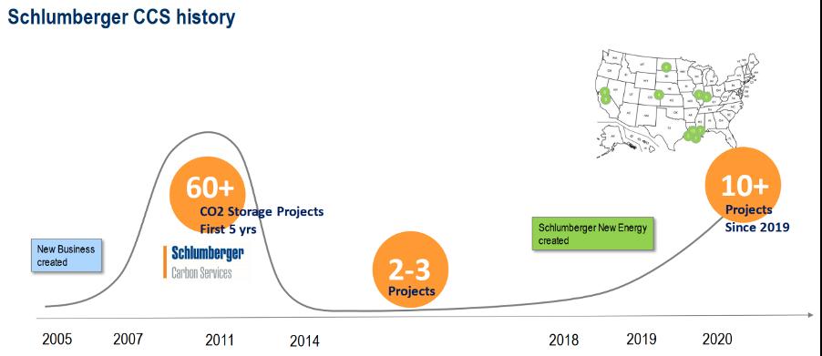 前沿技术 | 技术引领低碳环保新征程 ,斯伦贝谢已启航