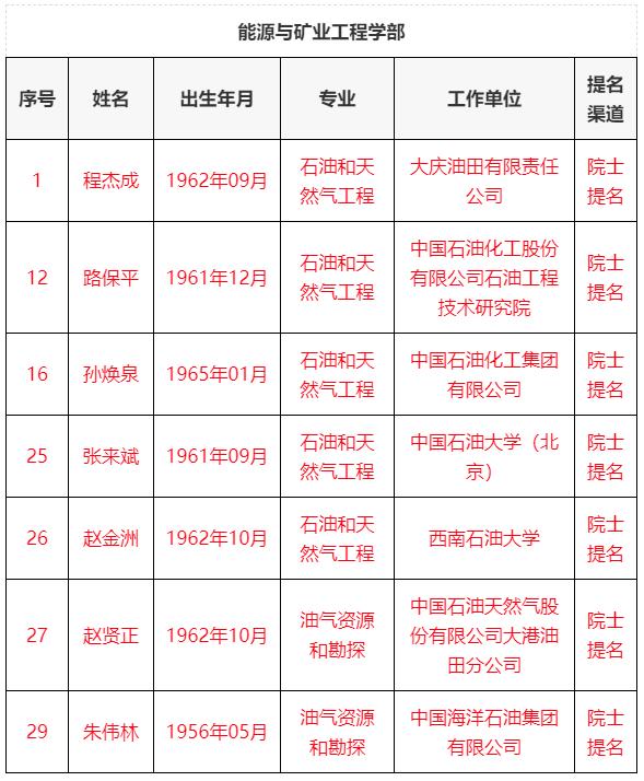 重磅!中石油、中石化、中海油、石油院校院士第二轮候选人名单!