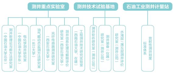 重磅!中国石油测井公司高层次科技创新人才引进公告!