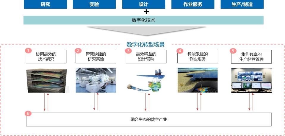 重大机遇! 海油发展工程技术公司产业数字化转型需求发布会!
