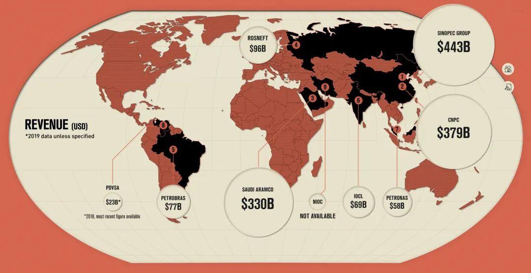 """全球最大国家石油公司排行榜,中国""""三桶油""""榜上有名!"""
