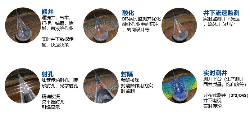 前沿技术 | ACTive* 智能光纤连续油管系统