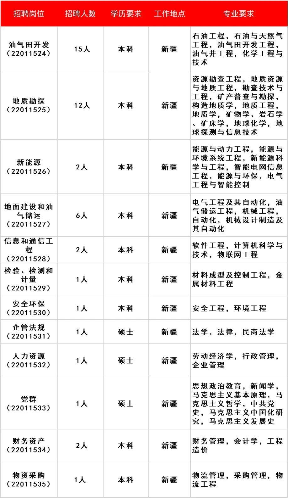 重磅!中石油各大油田最新招聘!(大庆、长庆、塔里木、西南…)