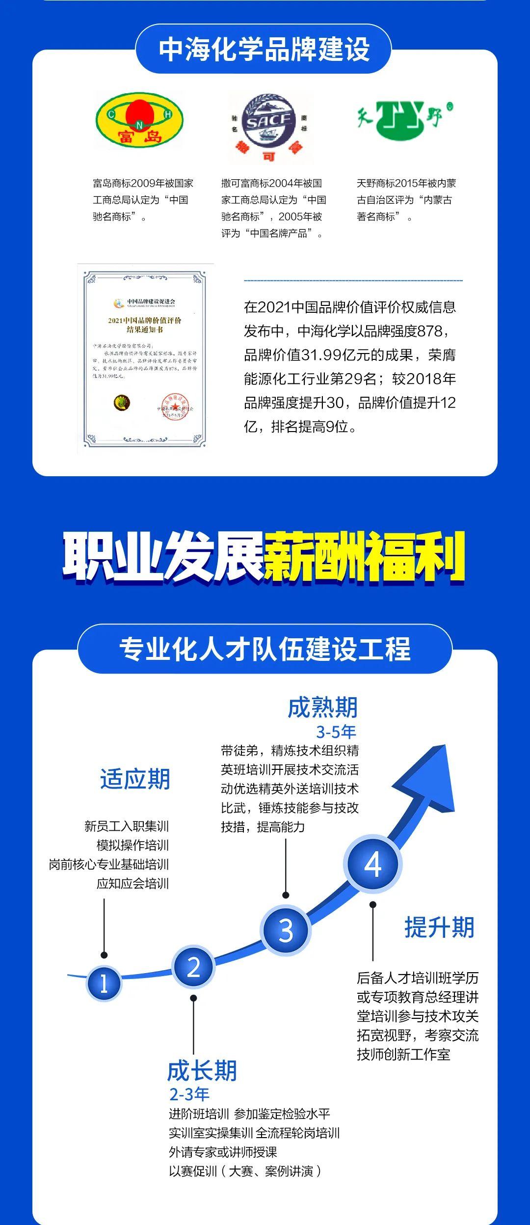 重磅!中海化学2022年校园招聘启动!