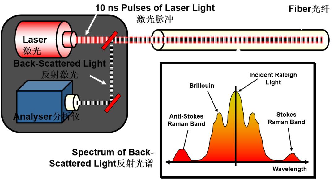 前沿技术 | 数字化油田利器-分布式光纤一体化解决方案